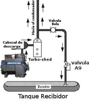 Valvula A9 reguladora de presion