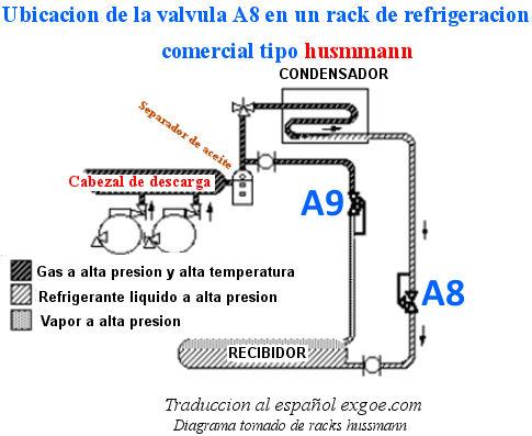 valvula A8 y a9 en un rack hussmann refrigeracion comercial